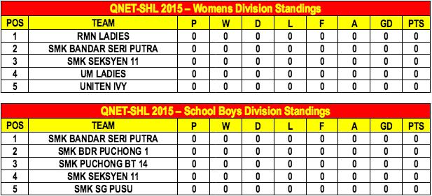 QNET SHL 2015 Week 1 standings B
