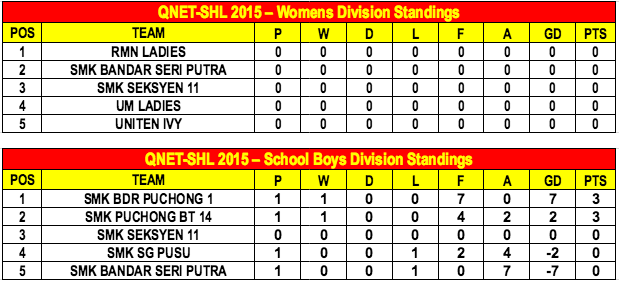 QNET SHL 2015 Week 2 standings B
