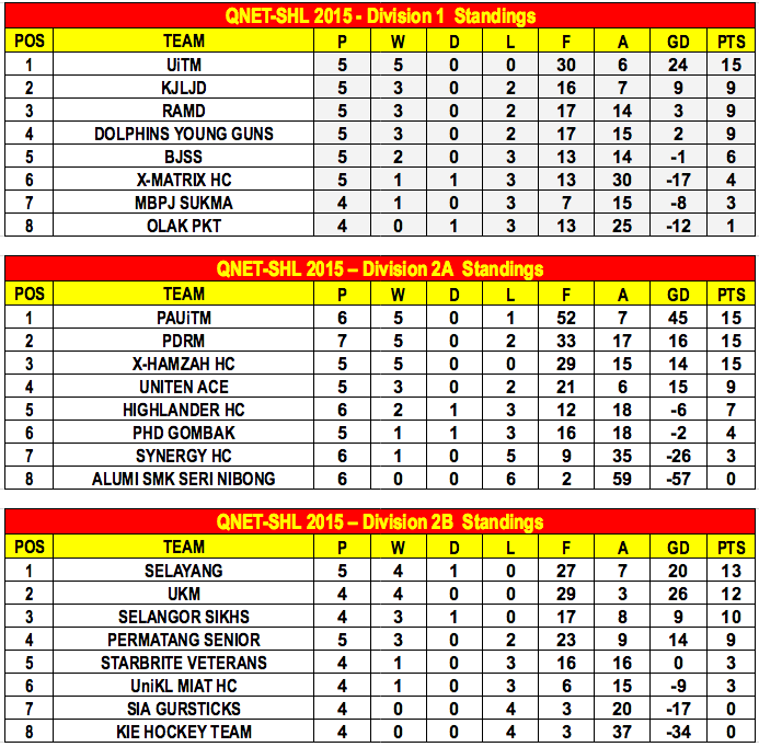 QNET-SHL 2015 Week 5 Standings A