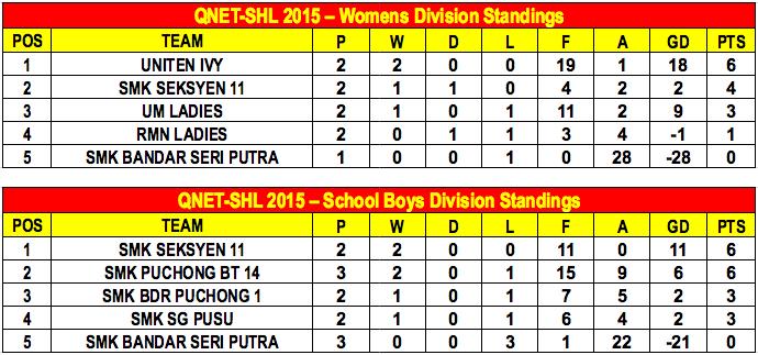 QNET-SHL 2015 Week 5 Standings B