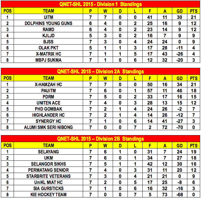 QNET-SHL 2015 Week 6 Standings A