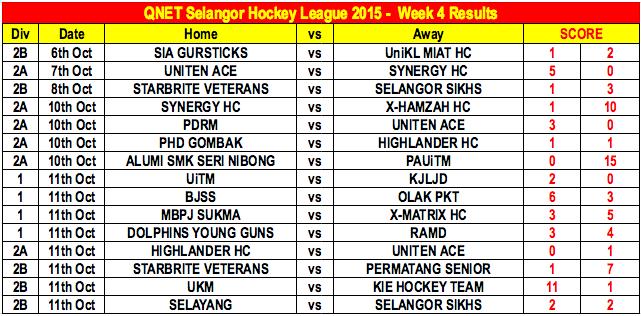 QNET-SHL2015 Week 4 Results