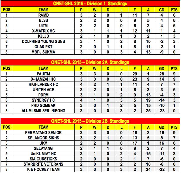 QNET-SHL2015 Week 4 Standings A