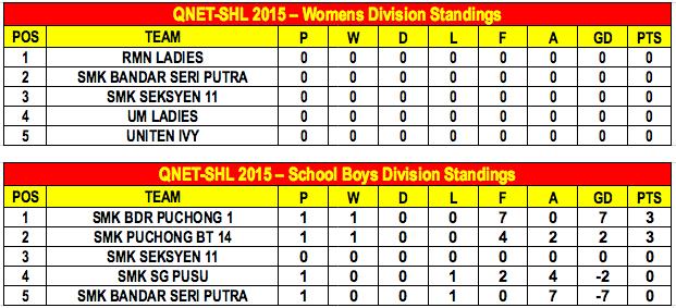QNET-SHL2015 Week 4 Standings B