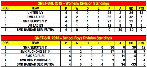 QNET-SHL 2015 Week 7 Standings B